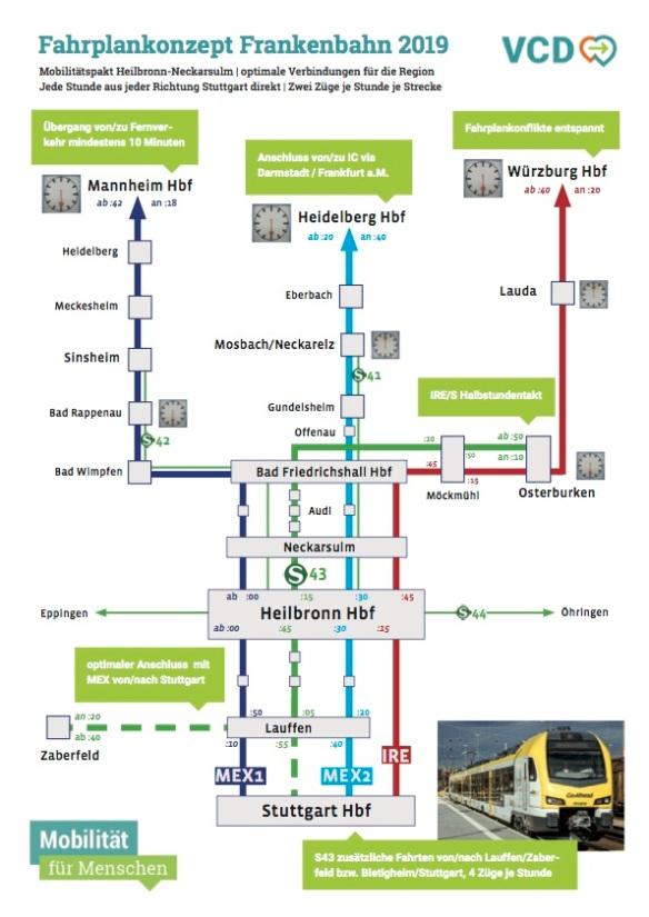 VCD-Konzept für MEx+IRE auf Frankenbahn